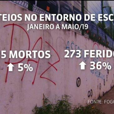 Número de tiroteios perto de escolas e creches no Rio envolvendo policiais cresce 54% nos cinco primeiros meses do ano