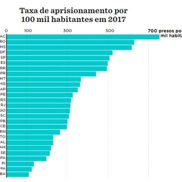 A quantidade de presos e a ocupação dos presídios no Brasil.