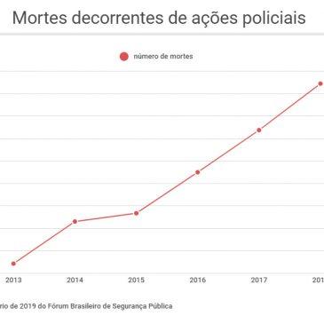 Número de mortos por policiais sobe 20%; Rio concentra 1/4 dos óbitos