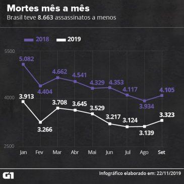 Monitor da Violência: assassinatos caem em 2019, mas letalidade policial aumenta; nº de presos provisórios volta a crescer