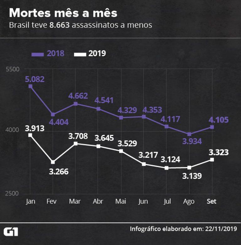 Brasil registra 30 mil mortes violentas nos nove primeiros meses de 2019 — Foto: Cido Gonçalves/G1